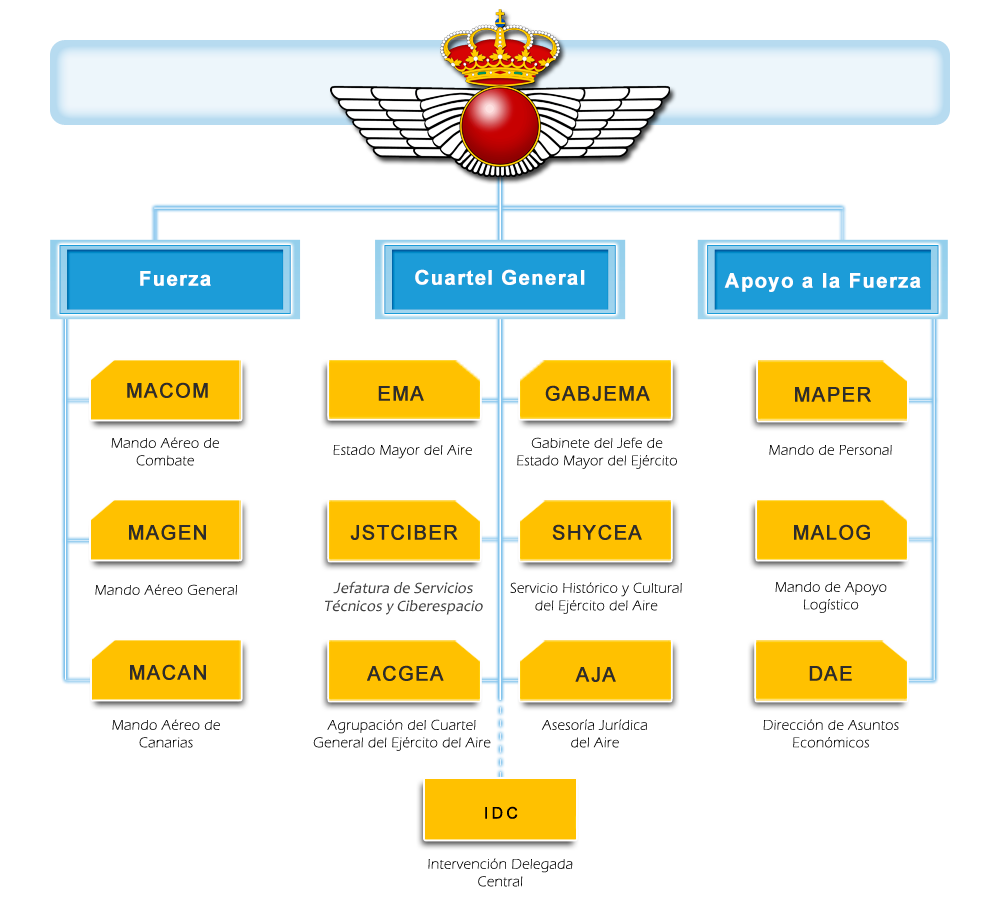 Ejército Del Aire Organización Organigrama